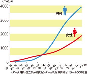 年齢階級別の「がん」にかかる率