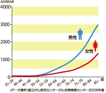 年齢階級別の「がん」による死亡率
